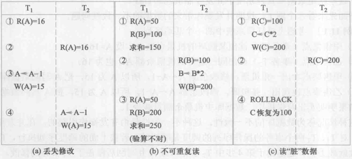 图11.2 三种数据不一致示例