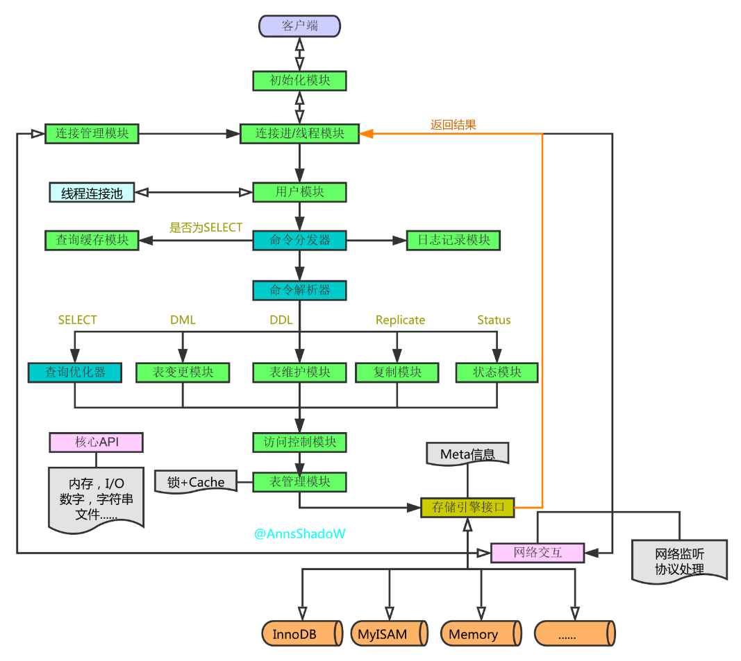 MySQL架构总览